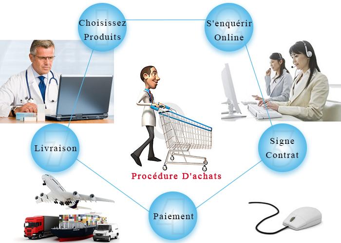 Yuesen Med Équipement processus d'achat